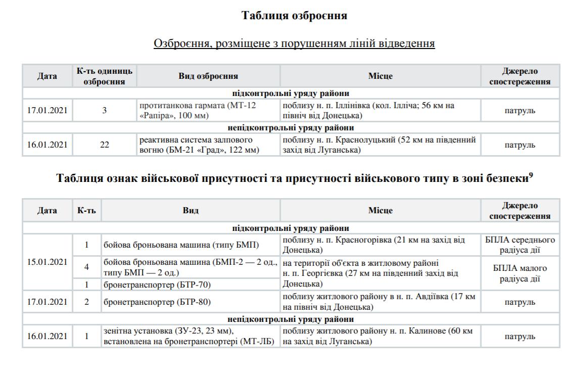 Порушення на Донбасі