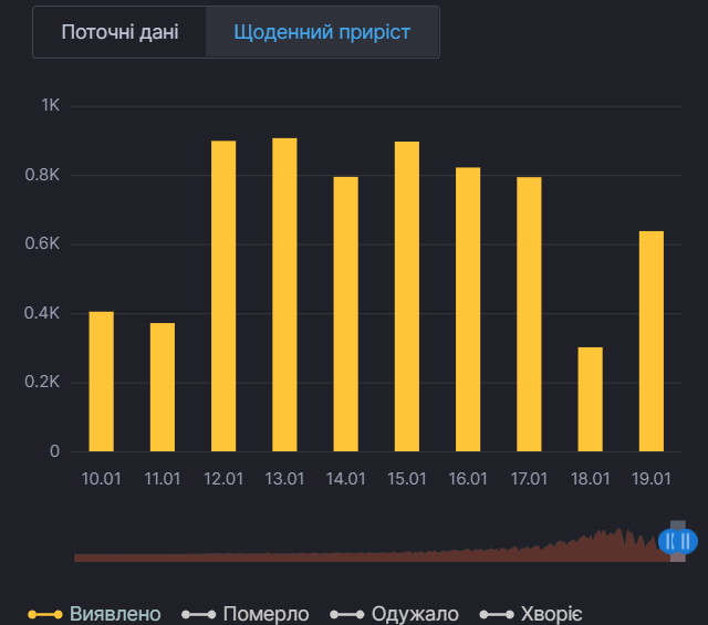Ежедневный прирост случаев коронавируса в Киеве