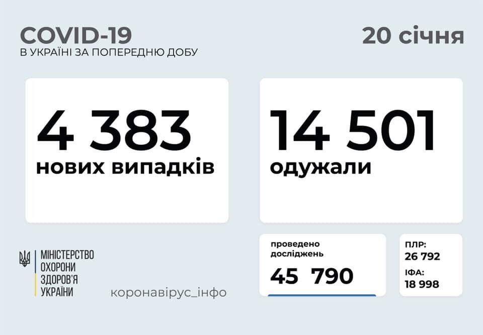 Коронавірус в Україні за добу