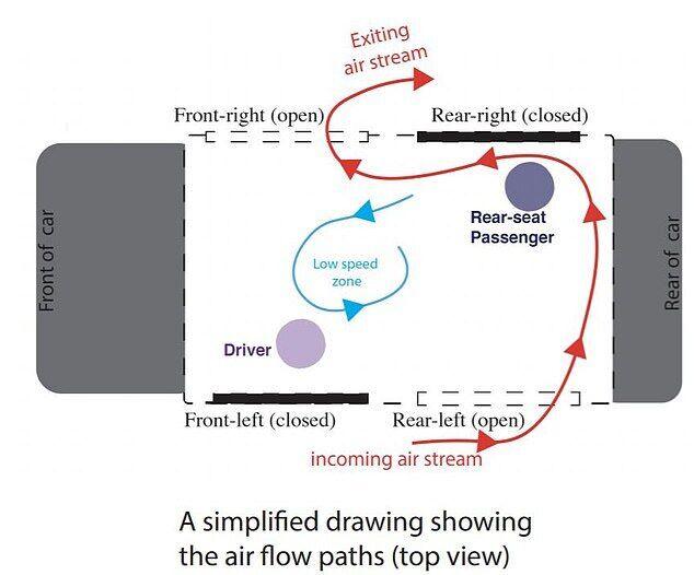 Якщо відкриваються не всі вікна, найкраще відкривати два з боку водія ззаду та з боку переднього пасажира