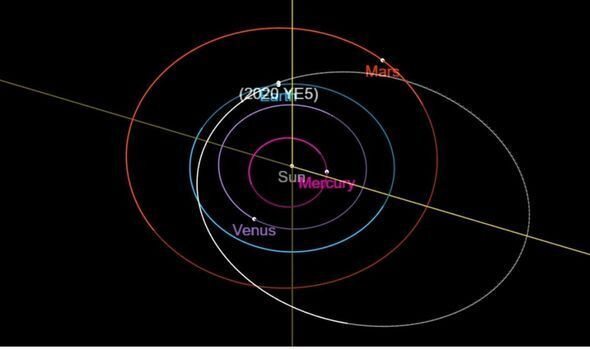 Траектория полета астероида