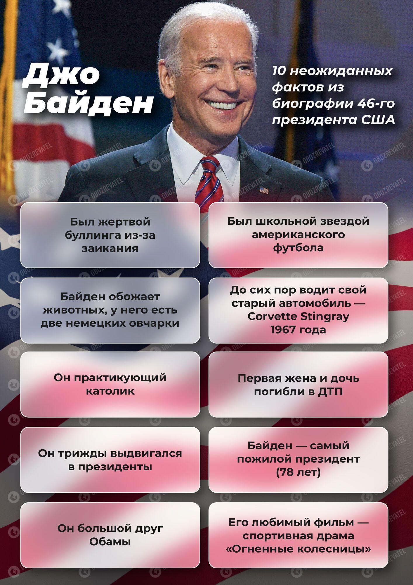 Байден не будет мстить Украине, но она для него токсична, – эксперт