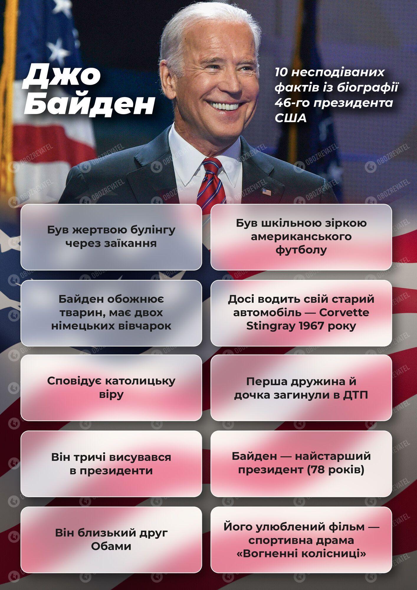 10 несподіваних фактів з біографії 46-го президента США Джо Байдена.