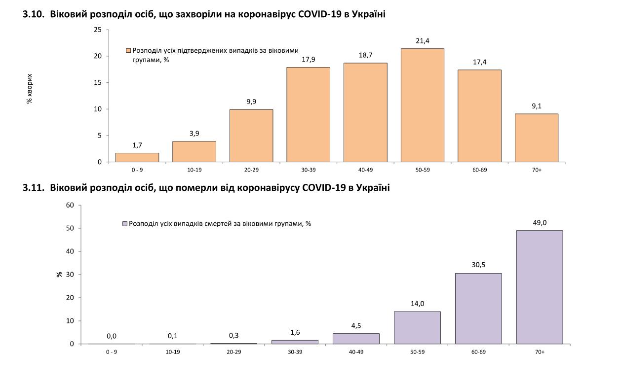 Статистика коронавірусу в Україні за 14 днів.
