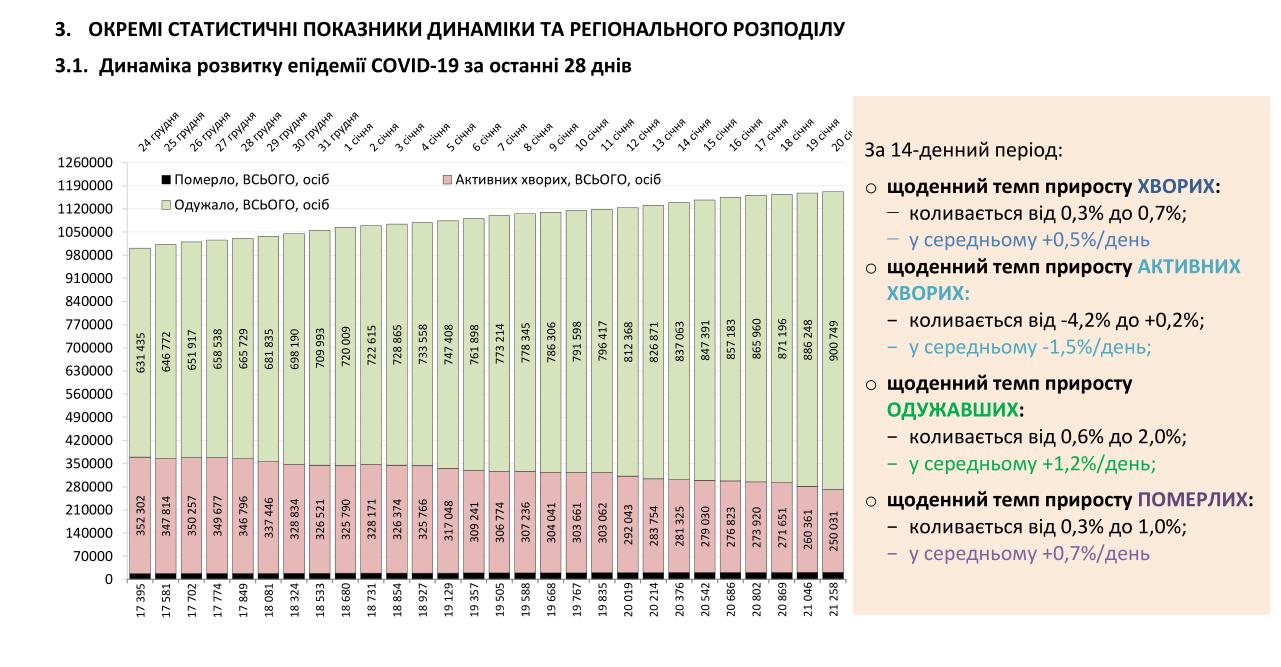 Аналіз пандемії коронавірусу в Україні за віковою і статевою ознакою.