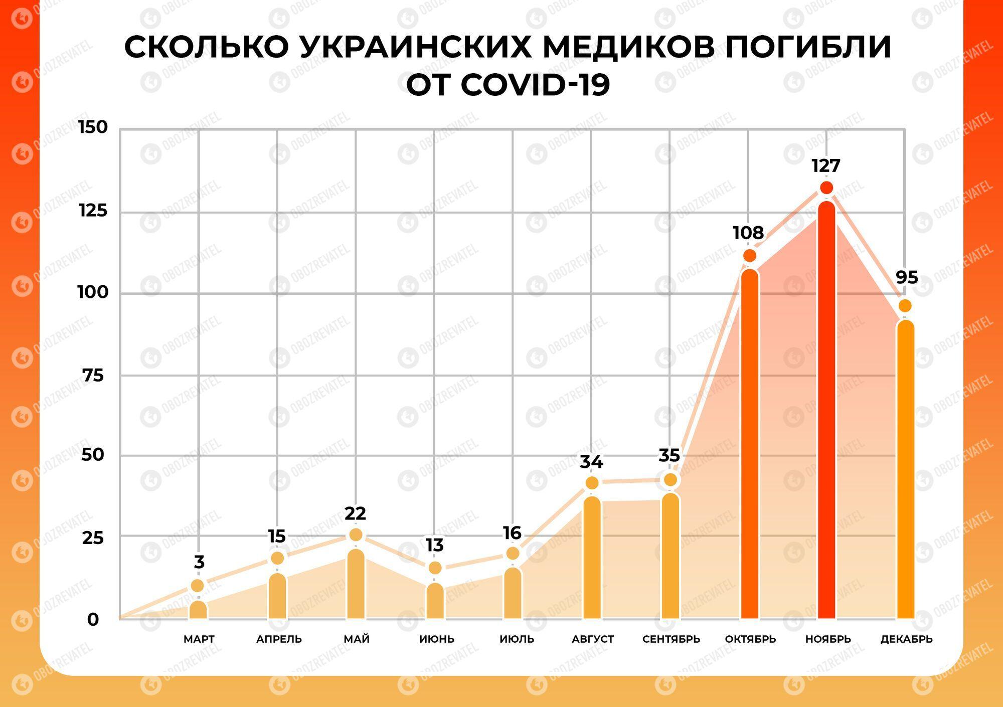 Кількість смертей медиків в Україні підскочила в 42 рази! Хто за це відповість