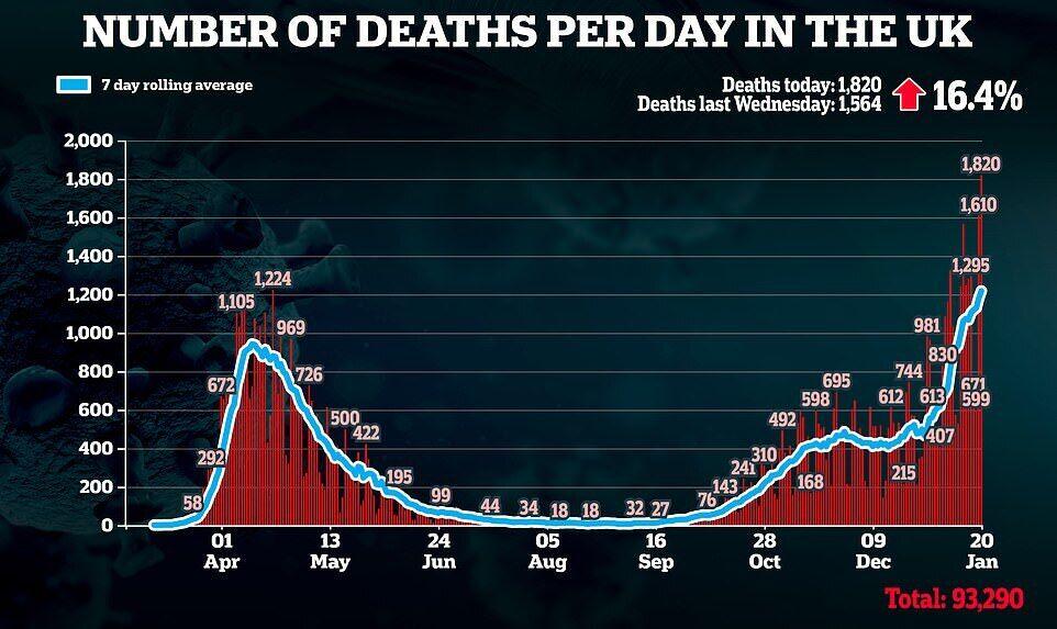 В Британии – рекорд смертности от COVID-19: винят новый штамм коронавируса