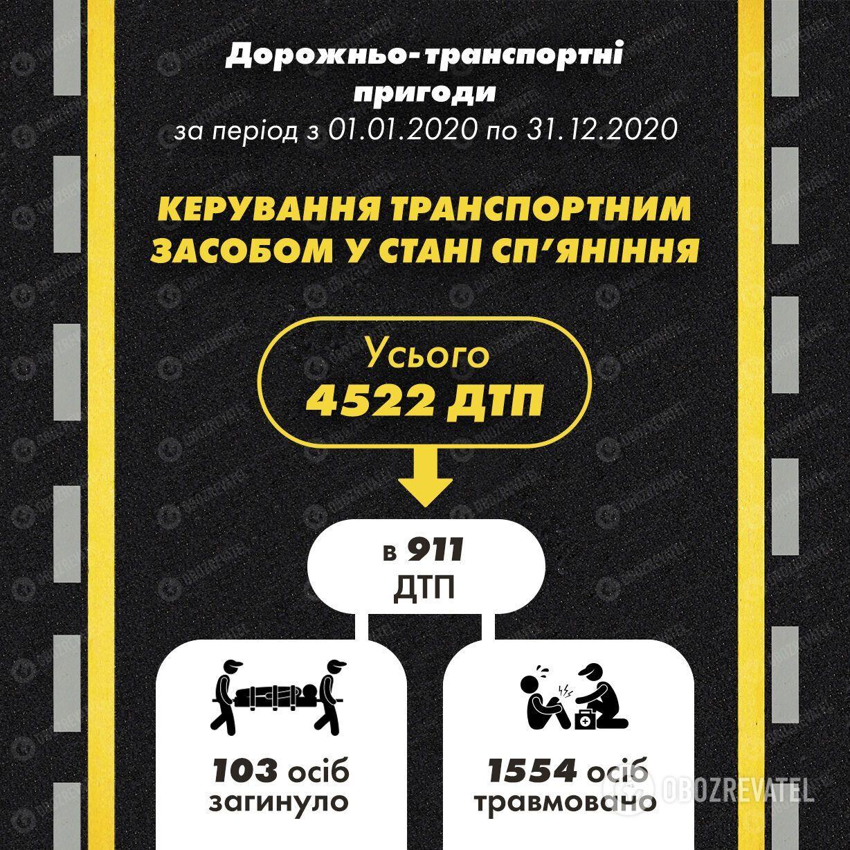 За рік в Україні в п'яних ДТП загинуло 103 людини