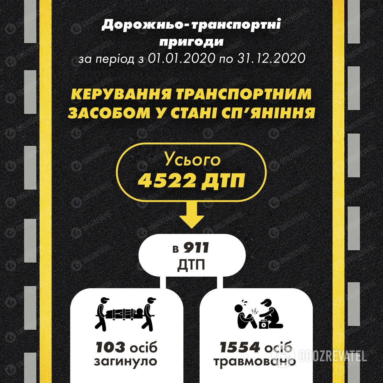 "Статистика ""пьяных"" ДТП за 2020 год."