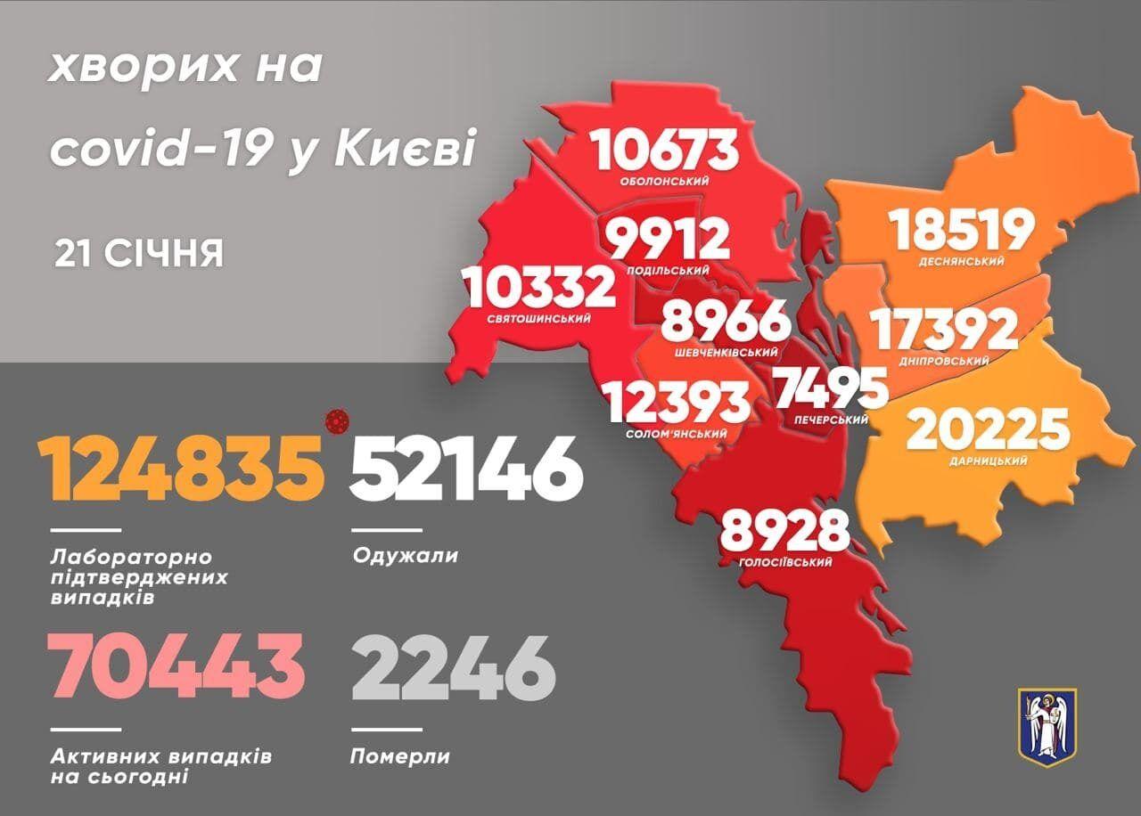 Заболеваемость COVID-19 в районах Киева