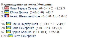 Результаты женской индивидуальной гонки