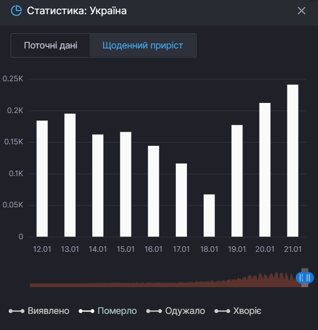 Статистика смертности от COVID-19 в Украине.