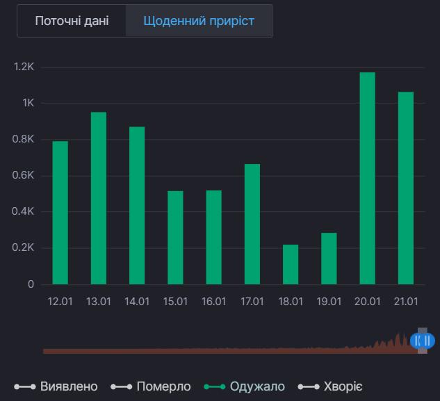 Ежедневный прирост выздоровлений от COVID-19 в Киевской области