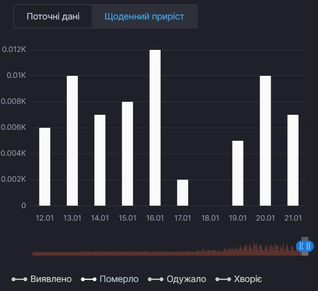 Ежедневный прирост смертей от COVID-19 в Киевской области