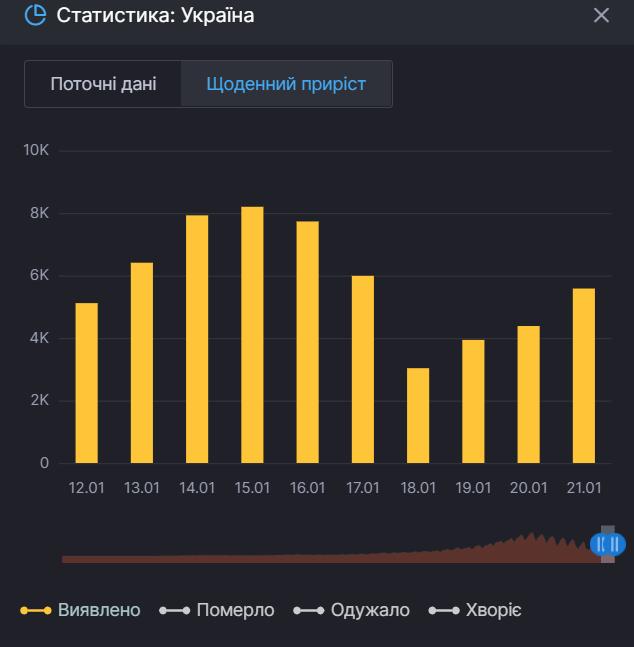 Статистика по суточным случаям COVID-19 в Украине