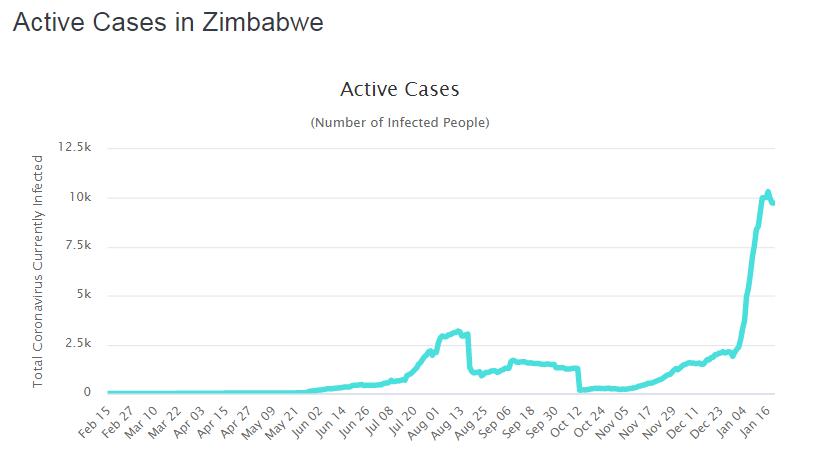 У Зімбабве спостерігалося різке зростання активних випадків