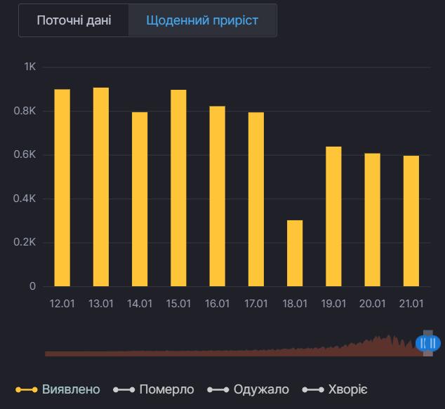 Ежедневный прирост новых случаев COVID-19 в Киеве