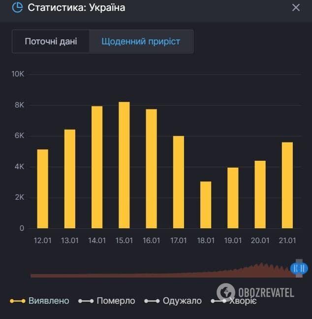 Скриншот СНБО по количеству украинцев, которые заболели коронавирусом
