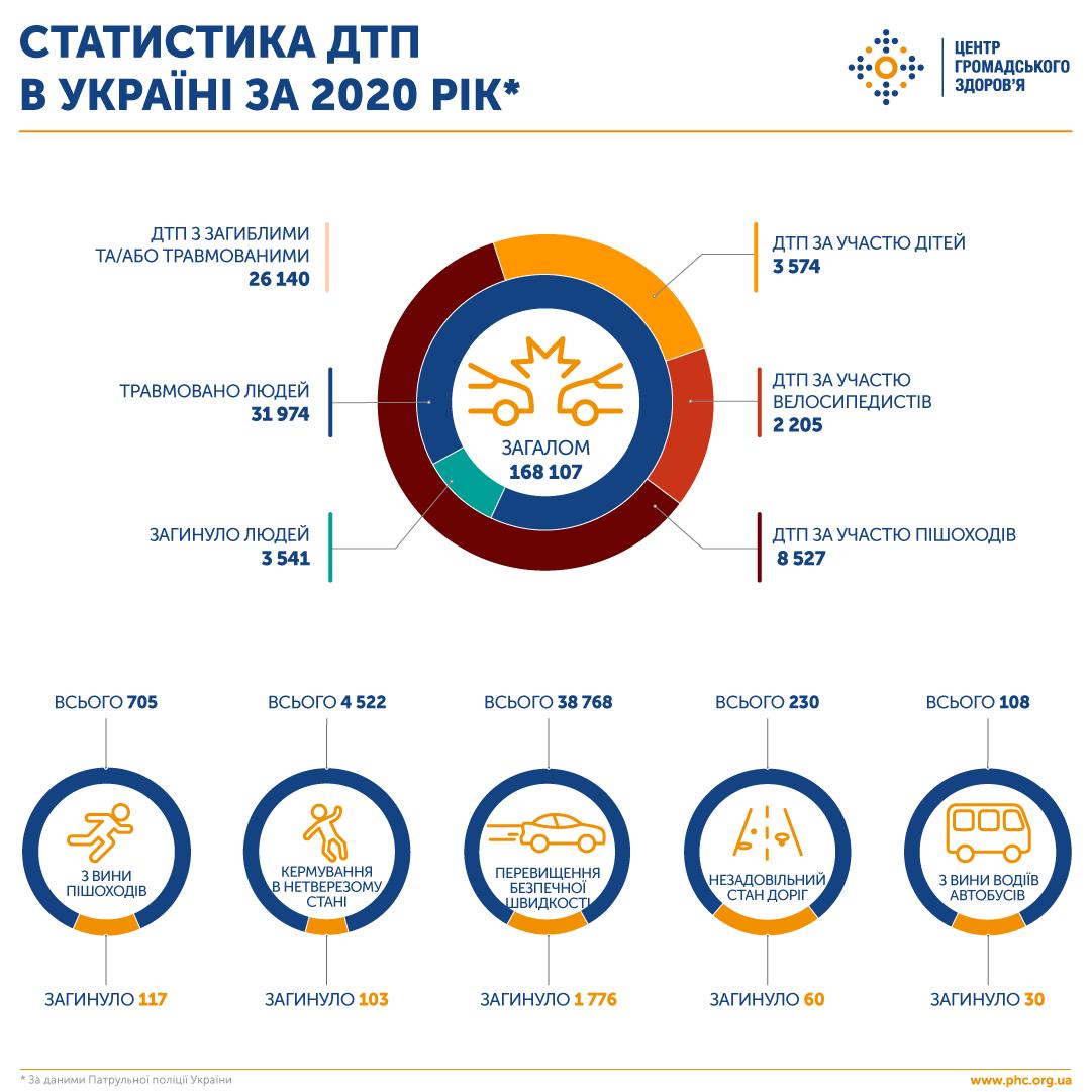 Статистика ДТП в Украине за 2020 год