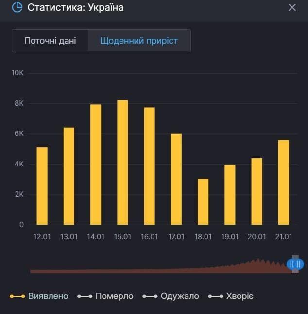 В период усиления карантина в Украине коронавирусом заболело 92,4 тысячи украинцев