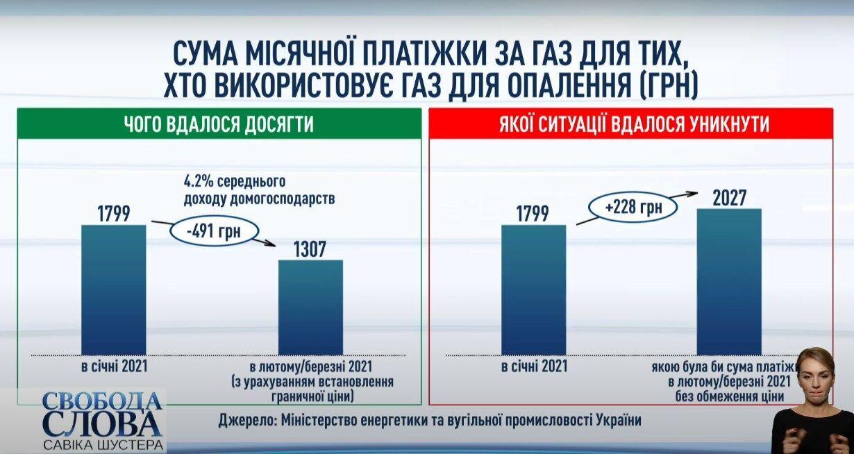Вітренко пояснив, скільки українці заощадять на газі в лютому.