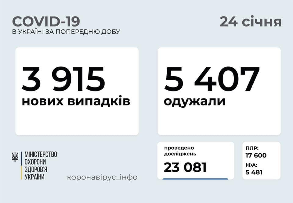 COVID-19 в Украине за сутки