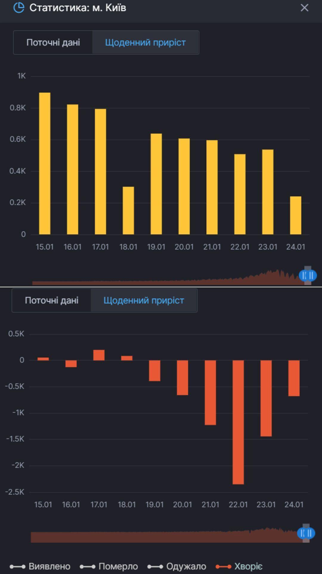 Приріст нових випадків COVID-19 у Києві й тих, хто продовжує хворіти на нього