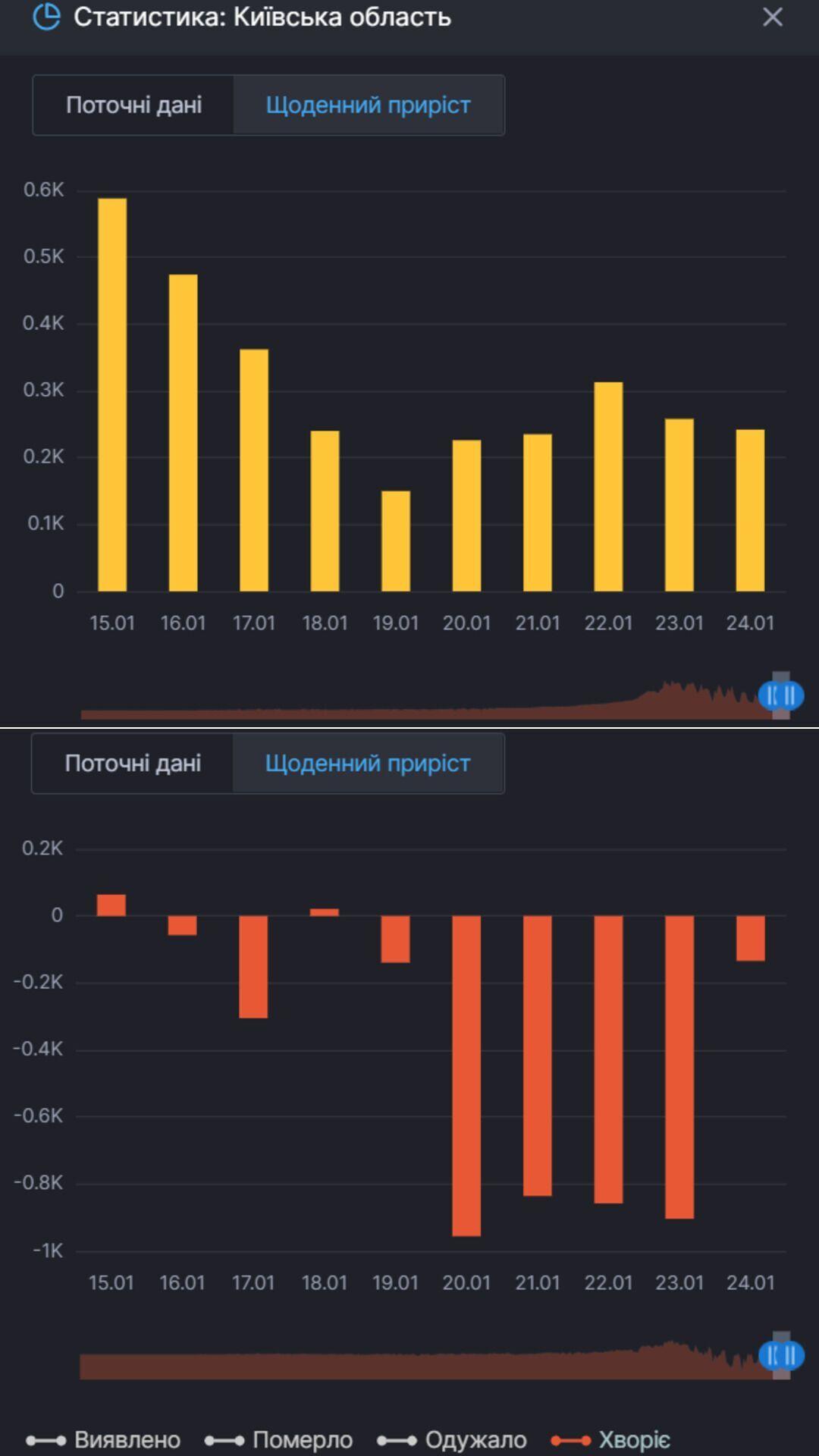 Прирост новых случаев COVID-19 в Киевской области и тех, кто продолжает болеть им