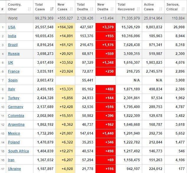 Рейтинг країн за захворюваністю.