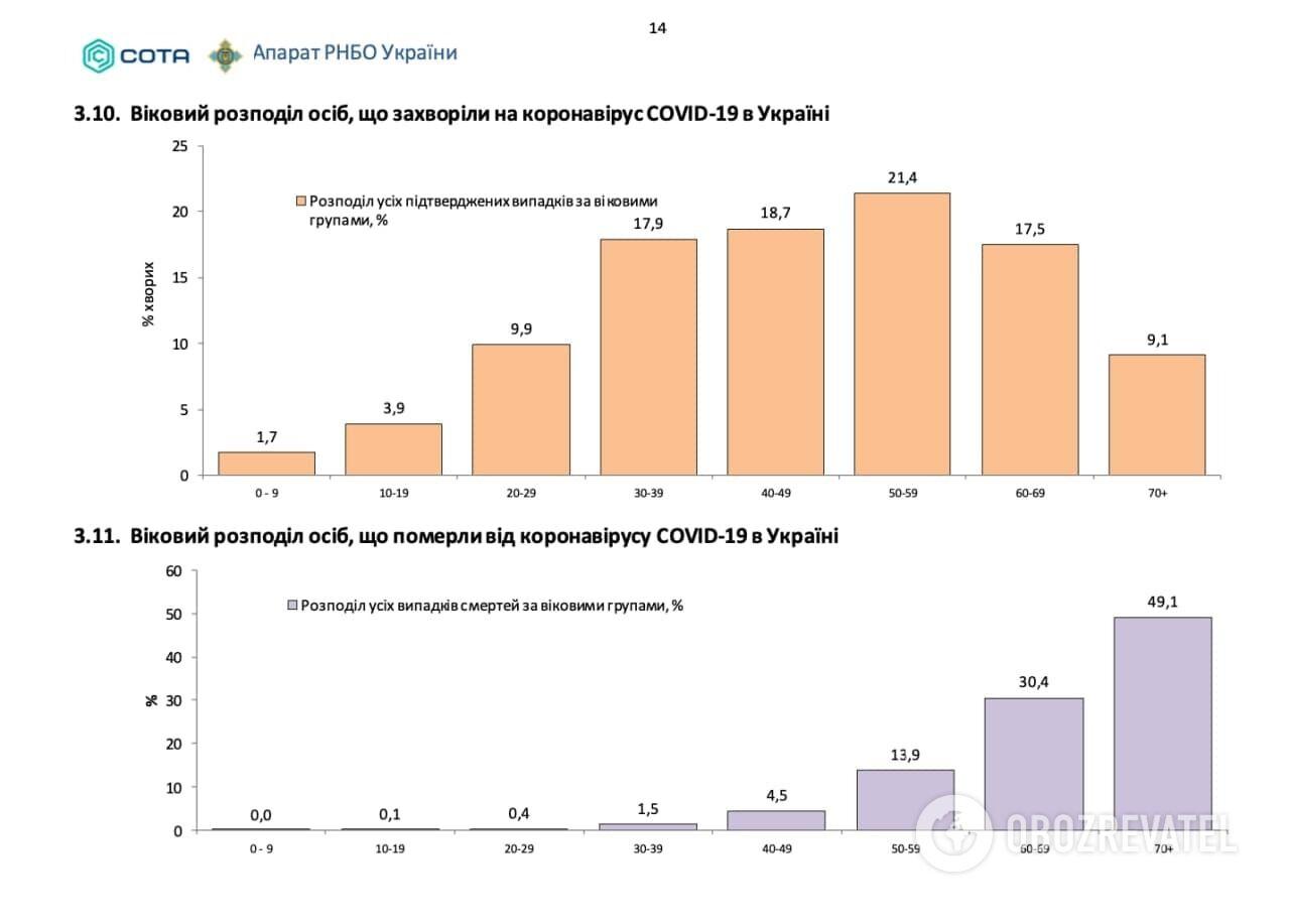 Віковий розподіл хворих на COVID-19 осіб в Україні й тих, хто помер від цього вірусу