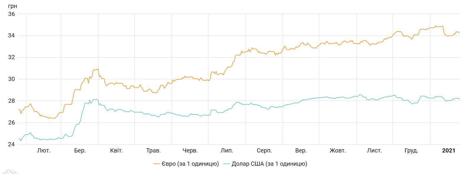 Доллар и евро упали в цене