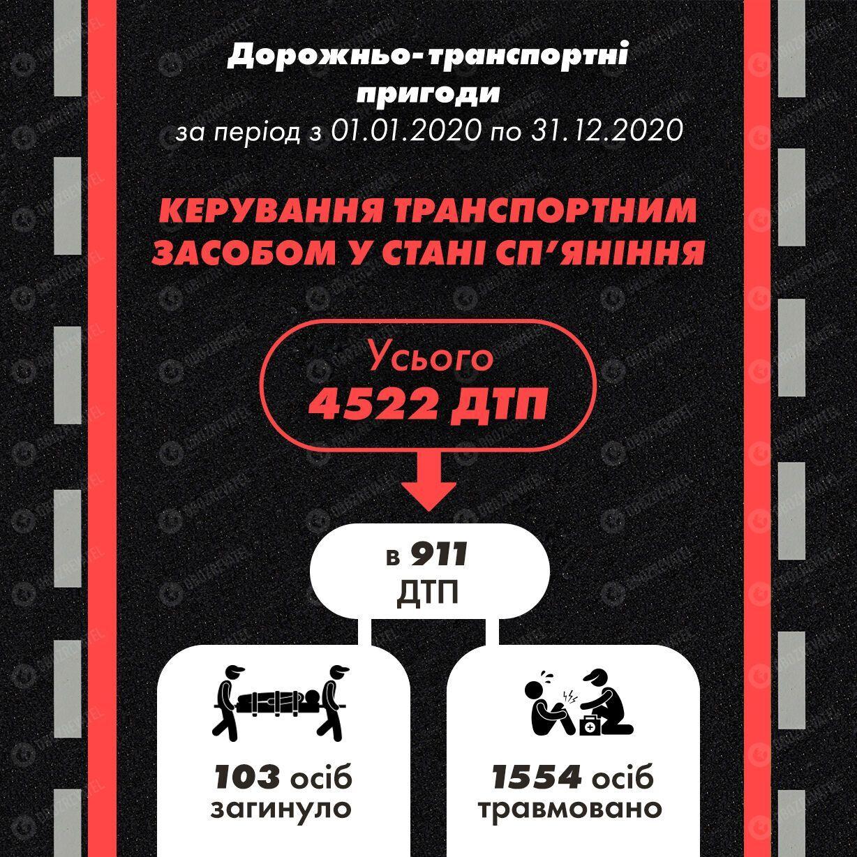 """Статистика """"п'яних"""" ДТП за 2020 рік"""
