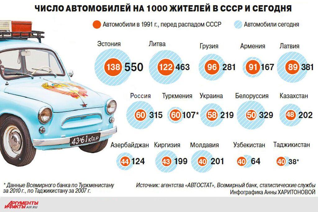 Число автомобилей на 1000 жителей в СССР и сегодня