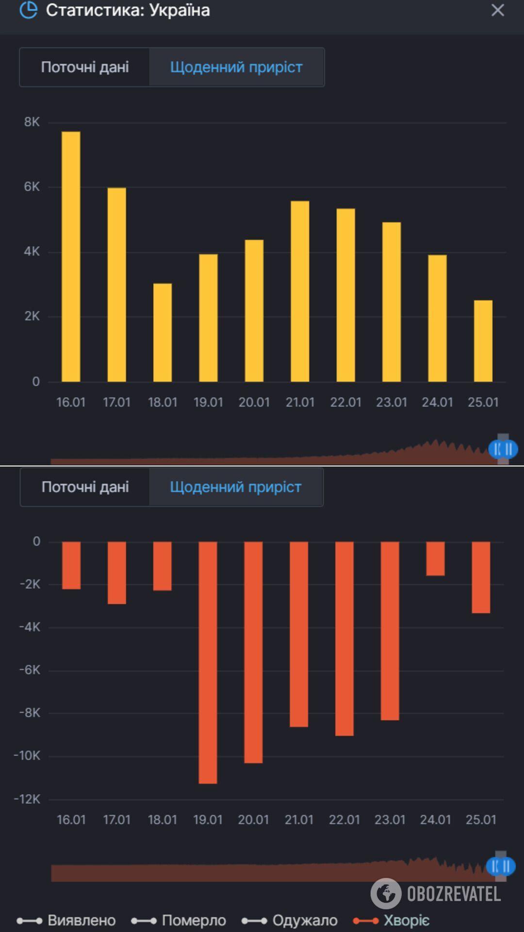 Прирост новых заражений COVID-19 и тех, кто продолжает болеть им в Украине