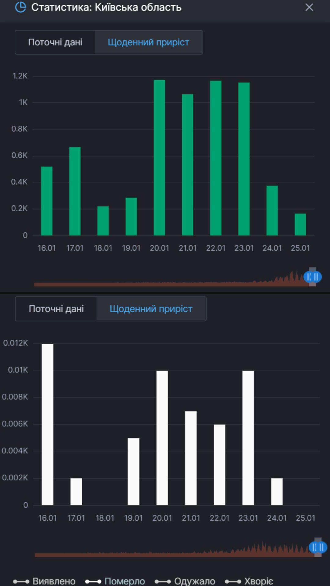 Ежедневный прирост выздоровлений и смертей от COVID-19 в Киевской области