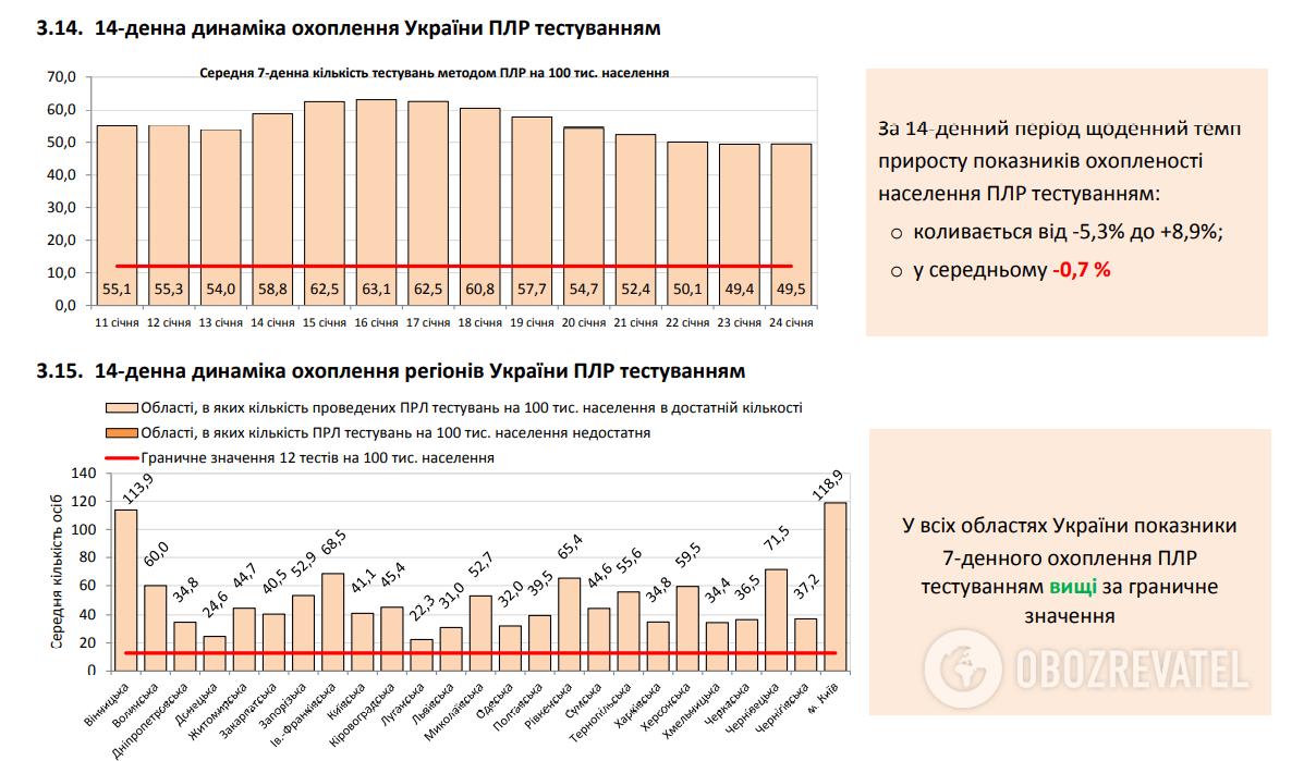 В Украине насчитали чуть более 2,5 тыс. больных COVID-19 за сутки: статистика на 25 января