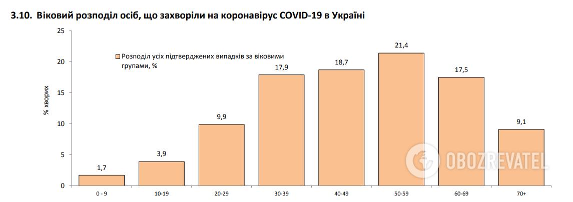 Возрастное распределение заболевших COVID-19 в Украине