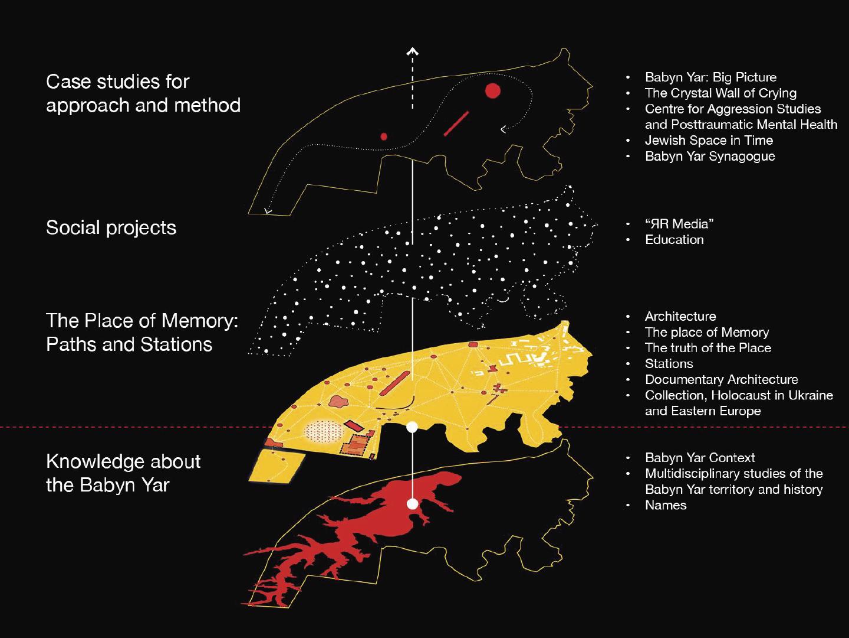 У Києві збудують Меморіал Голокосту світового рівня: представлена художня концепція