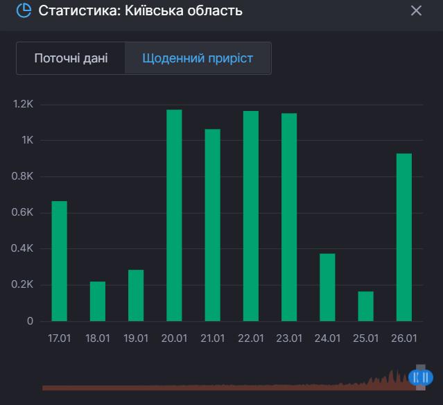 Приріст одужань від COVID-19 у Київській області