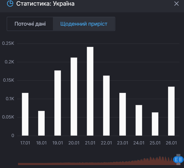 Прирост смертей от коронавируса в Украине