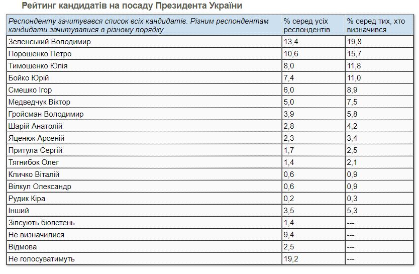 Президентский рейтинг