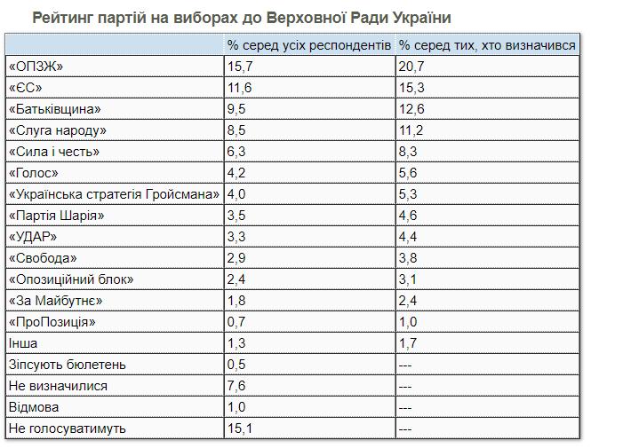 Рейтинг партий
