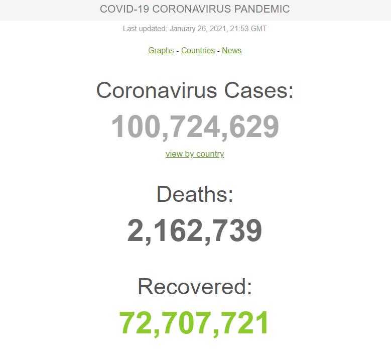 Дані щодо коронавірусу у світі