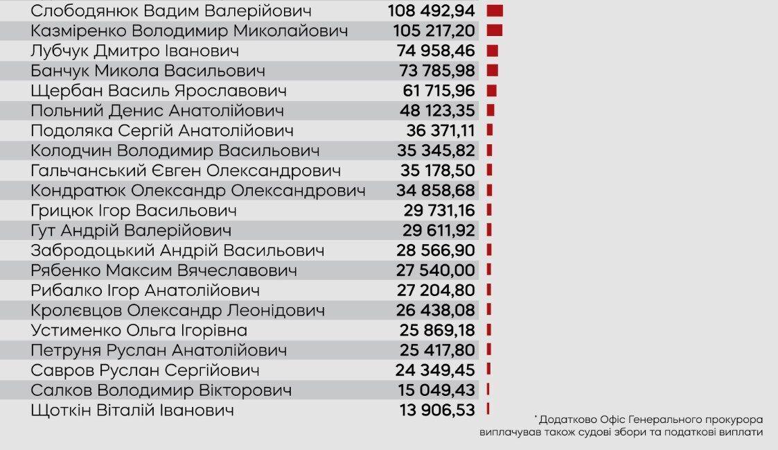 Список выплат ОГП в 2020 году.