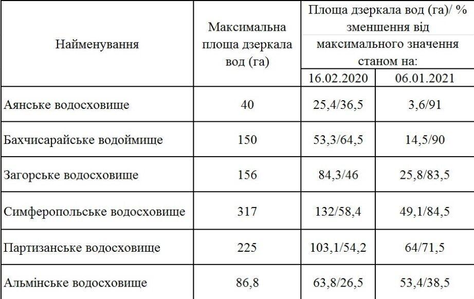 Данные по уровню воды в водохранилищах Крыма.