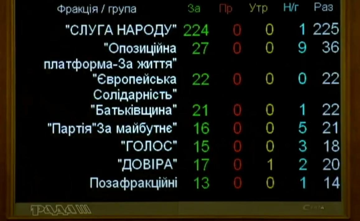В Украине урегулируют работу коллекторов: Рада сделала первый шаг