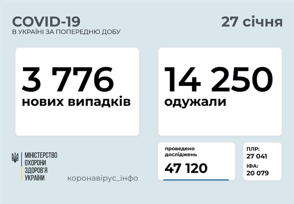 За сутки в Украине заразились 3 776 человек.