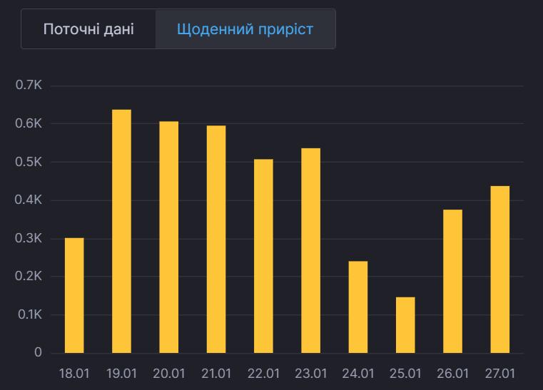 Ежедневный прирост больных в Киеве.