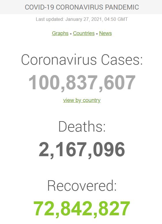 У світі зафіксовано понад 100 млн заражень COVID-19