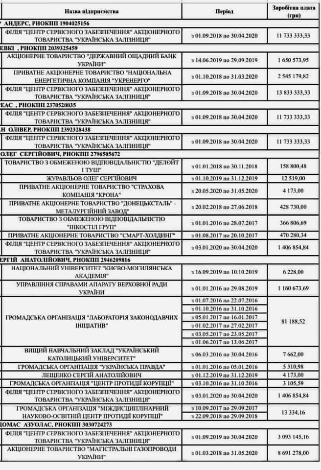 Инфографика по зарплате членов Наблюдательного совета УЗ
